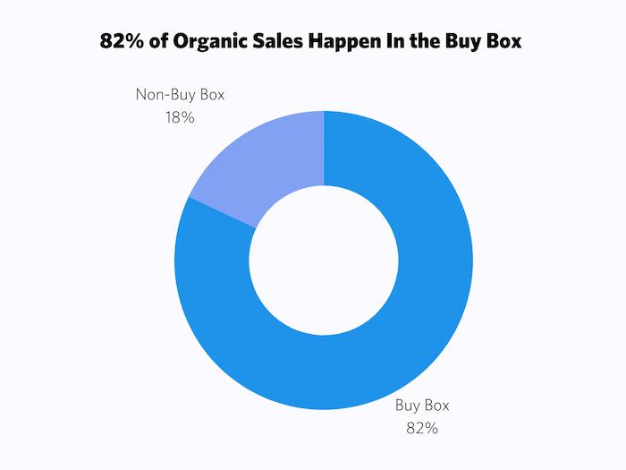 82--of-Organic-Sales-Happen-In-the-Buy-Box