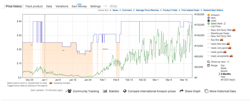 Screenshot of a graph from Keepa, showing sales rank and pricing history