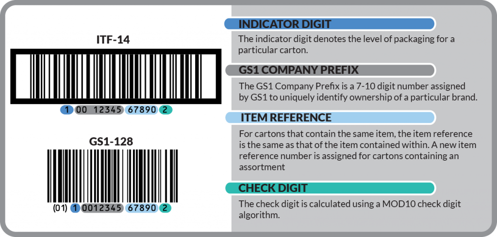 A graphic visual showing the anatomy and breakdown of a UPC code