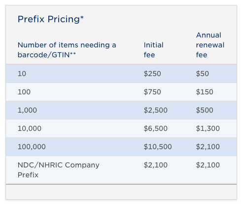 Screenshot from GS1 of their Company Prefix pricing structure