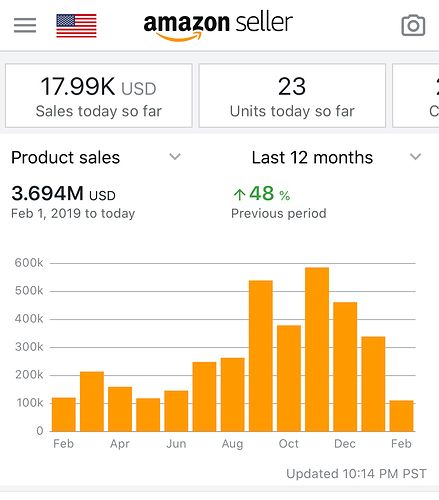 Screenshot of the Amazon Seller Central mobile app, showing heavy sales