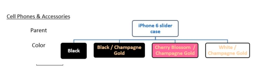 Graphic of the parent-child relationship for cell phone products on Amazon